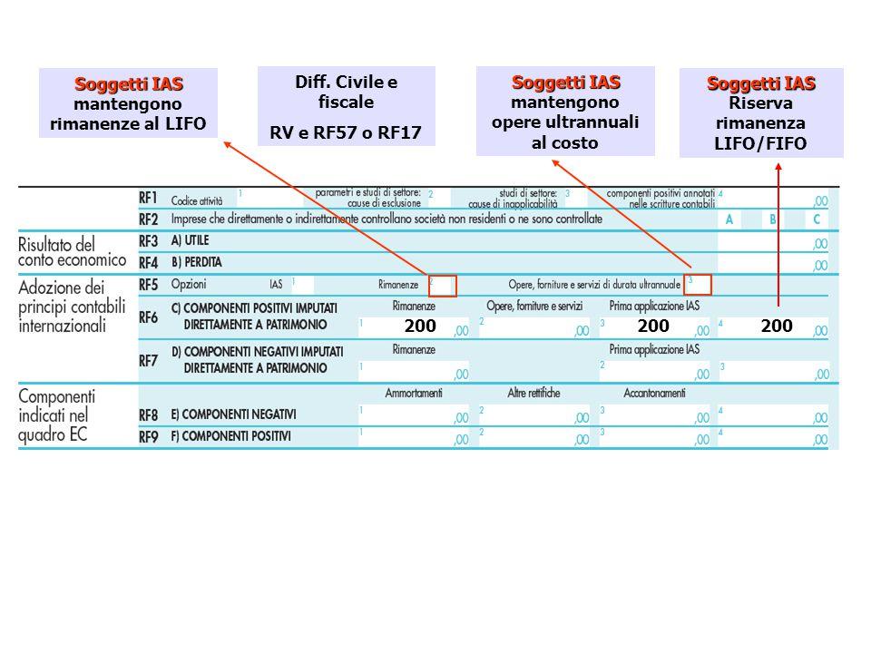 Soggetti IAS Soggetti IAS mantengono rimanenze al LIFO Soggetti IAS Soggetti IAS mantengono opere ultrannuali al costo Diff. Civile e fiscale RV e RF5