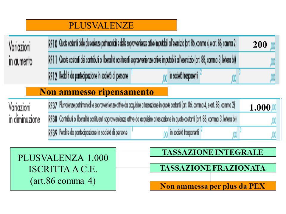 PLUSVALENZE PLUSVALENZA 1.000 ISCRITTA A C.E. (art.86 comma 4) TASSAZIONE INTEGRALE TASSAZIONE FRAZIONATA Non ammessa per plus da PEX 200 1.000 Non am