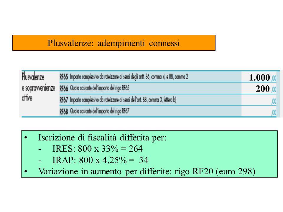 200 1.000 Plusvalenze: adempimenti connessi Iscrizione di fiscalità differita per: -IRES: 800 x 33% = 264 -IRAP: 800 x 4,25% = 34 Variazione in aumento per differite: rigo RF20 (euro 298)