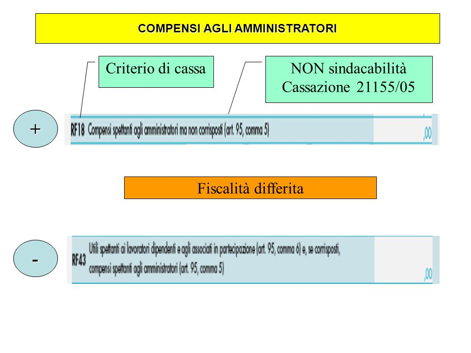 Criterio di cassaNON sindacabilità Cassazione 21155/05 + - Fiscalità differita COMPENSI AGLI AMMINISTRATORI