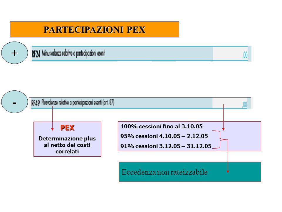 PARTECIPAZIONI PEX + - 100% cessioni fino al 3.10.05 95% cessioni 4.10.05 – 2.12.05 91% cessioni 3.12.05 – 31.12.05 PEX Determinazione plus al netto dei costi correlati Eccedenza non rateizzabile
