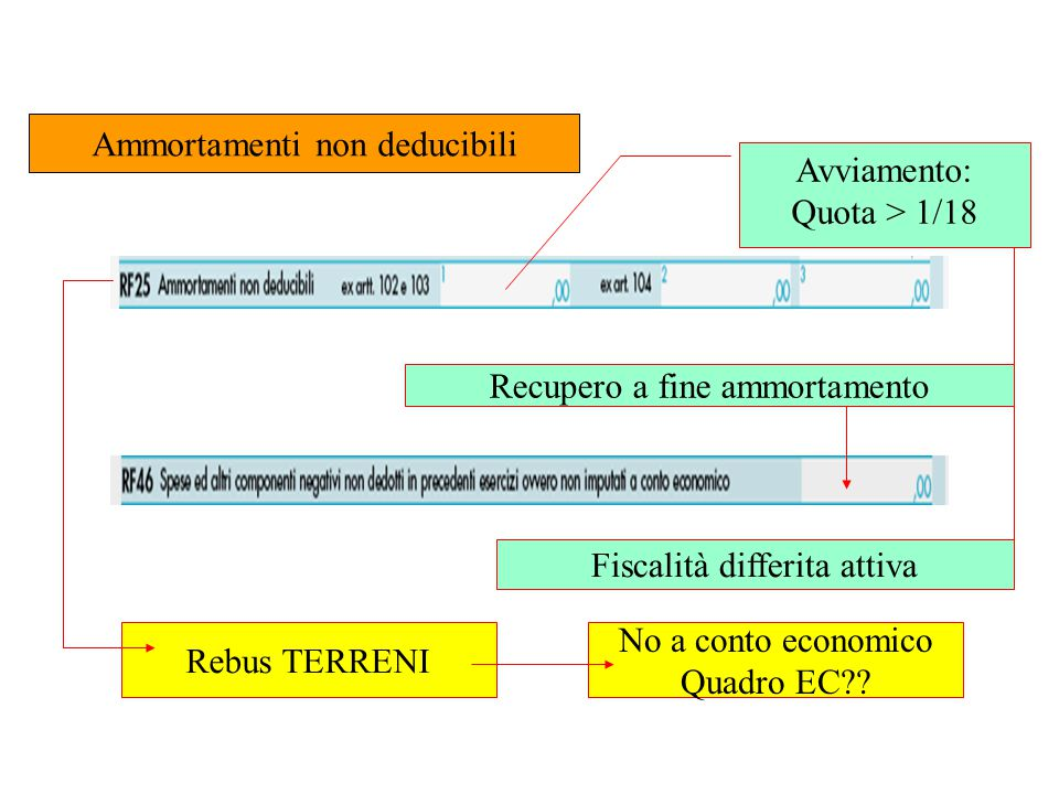Ammortamenti non deducibili Avviamento: Quota > 1/18 Recupero a fine ammortamento Fiscalità differita attiva Rebus TERRENI No a conto economico Quadro