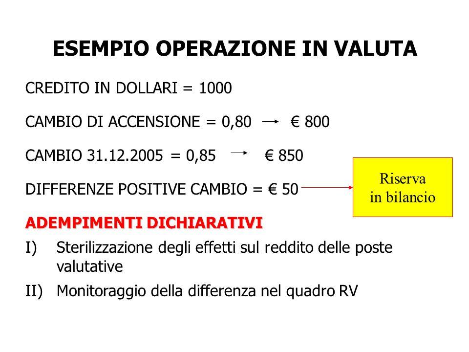 ESEMPIO OPERAZIONE IN VALUTA CREDITO IN DOLLARI = 1000 CAMBIO DI ACCENSIONE = 0,80 € 800 CAMBIO 31.12.2005 = 0,85 € 850 DIFFERENZE POSITIVE CAMBIO = € 50 ADEMPIMENTI DICHIARATIVI I)Sterilizzazione degli effetti sul reddito delle poste valutative II)Monitoraggio della differenza nel quadro RV Riserva in bilancio