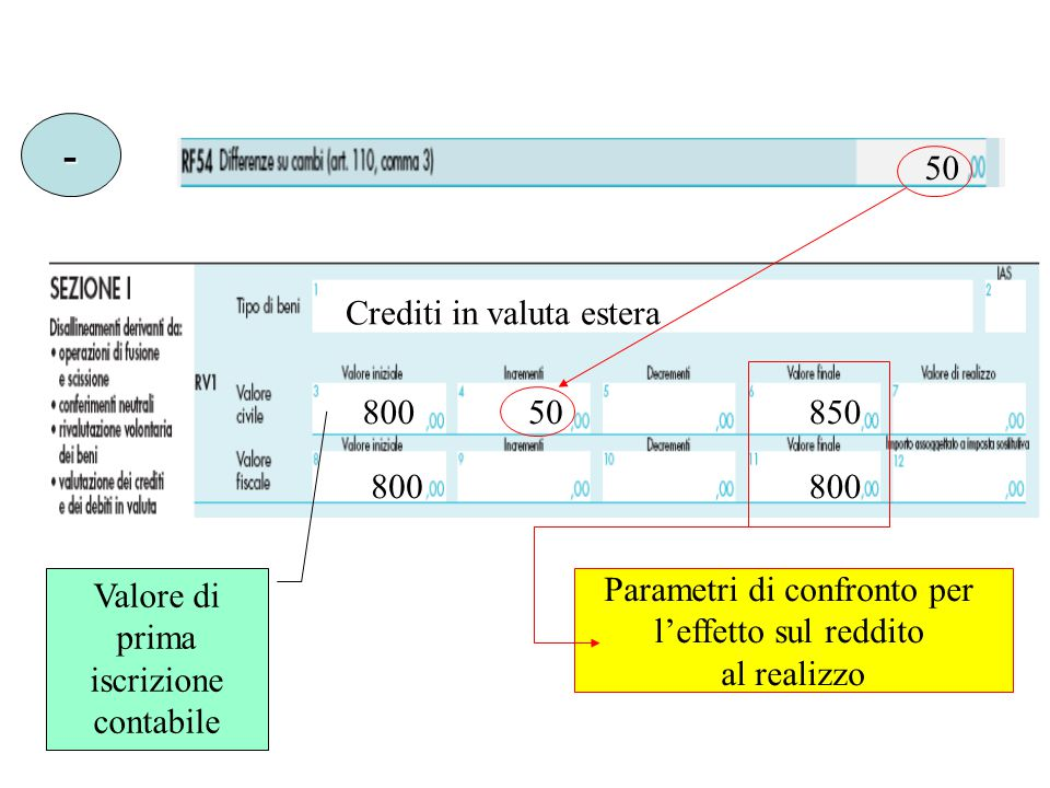 50 - Crediti in valuta estera 80050850 800 Valore di prima iscrizione contabile Parametri di confronto per l'effetto sul reddito al realizzo
