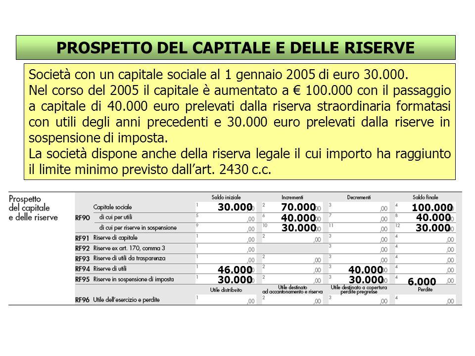 Società con un capitale sociale al 1 gennaio 2005 di euro 30.000.