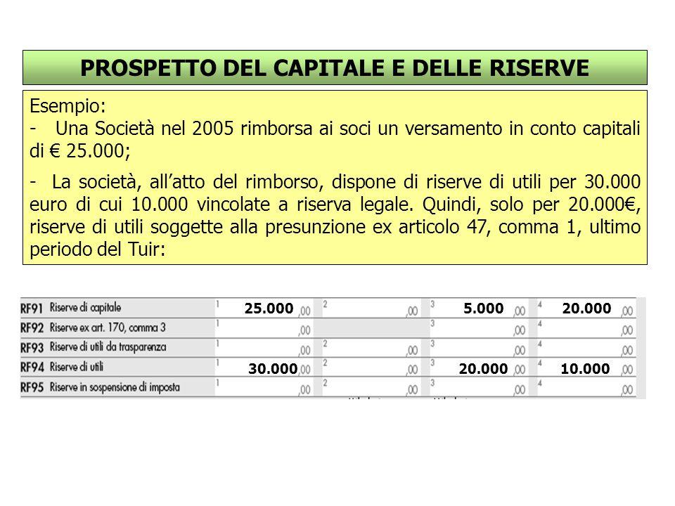 PROSPETTO DEL CAPITALE E DELLE RISERVE Esempio: - Una Società nel 2005 rimborsa ai soci un versamento in conto capitali di € 25.000; - La società, all