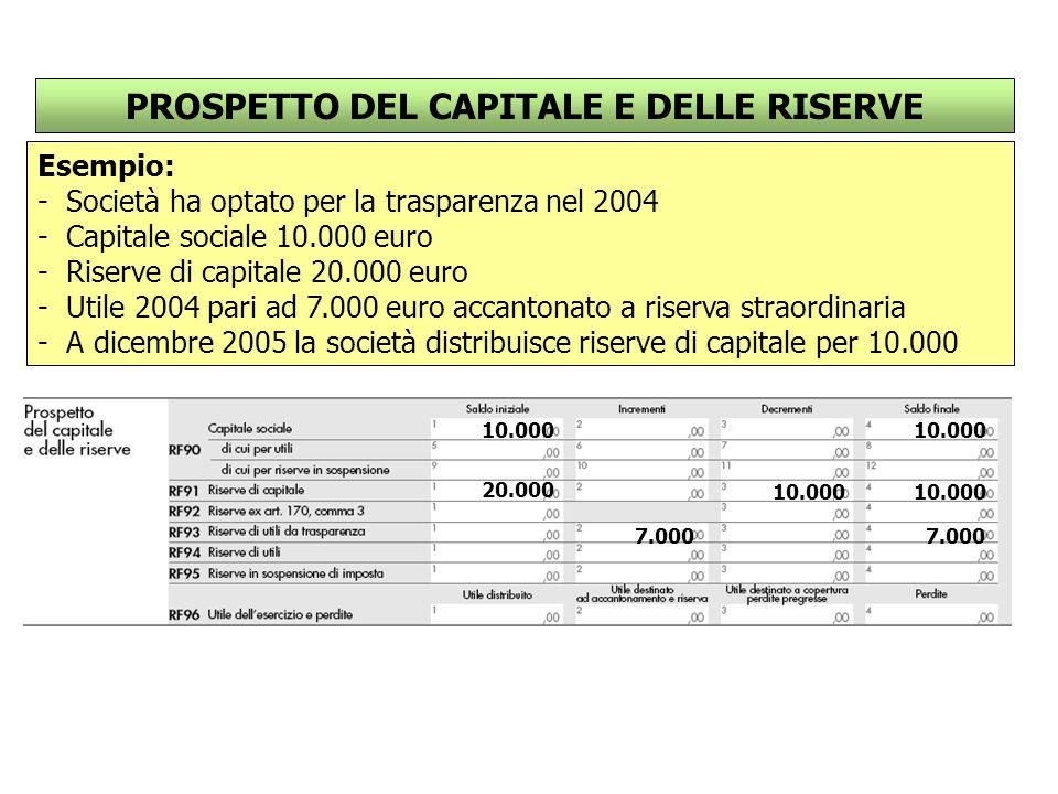 PROSPETTO DEL CAPITALE E DELLE RISERVE Esempio: - Società ha optato per la trasparenza nel 2004 - Capitale sociale 10.000 euro - Riserve di capitale 20.000 euro - Utile 2004 pari ad 7.000 euro accantonato a riserva straordinaria - A dicembre 2005 la società distribuisce riserve di capitale per 10.000 10.000 20.000 7.000 10.000
