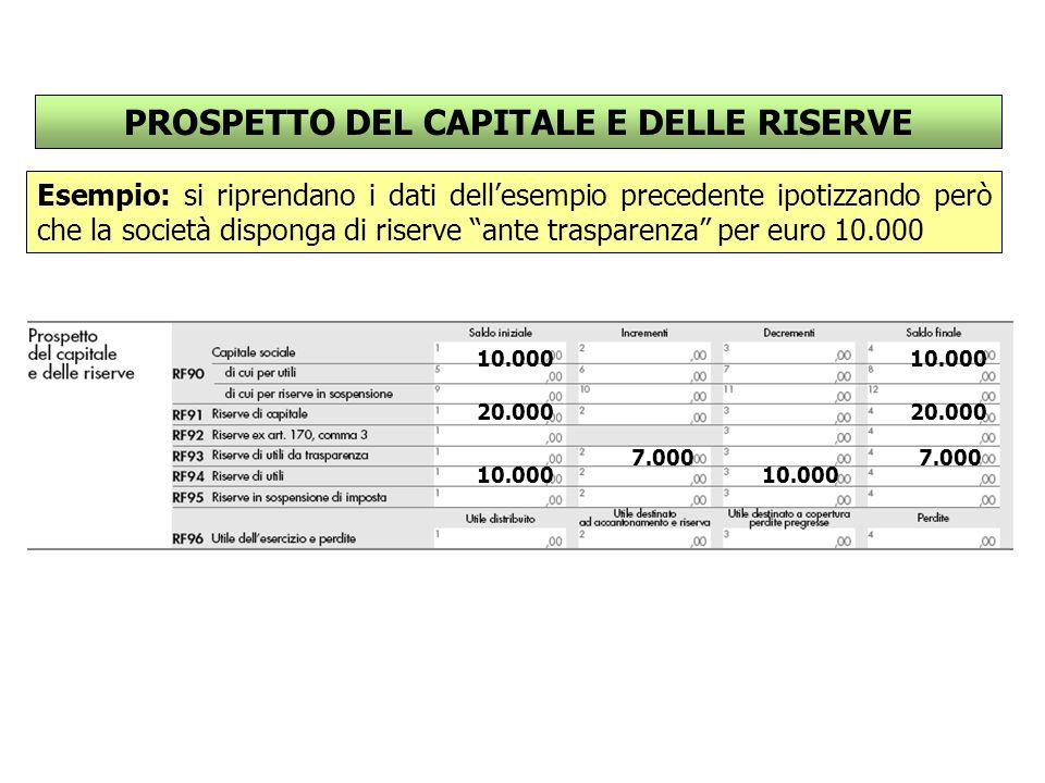 PROSPETTO DEL CAPITALE E DELLE RISERVE Esempio: si riprendano i dati dell'esempio precedente ipotizzando però che la società disponga di riserve ante trasparenza per euro 10.000 20.000 10.000 7.000 10.000 20.000 10.000