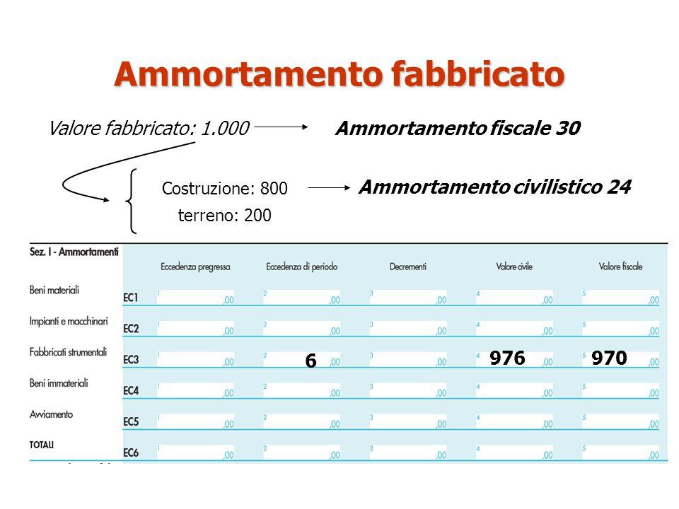Valore fabbricato: 1.000 6 976 Costruzione: 800 970 Ammortamento fiscale 30 Ammortamento civilistico 24 Ammortamento fabbricato terreno: 200