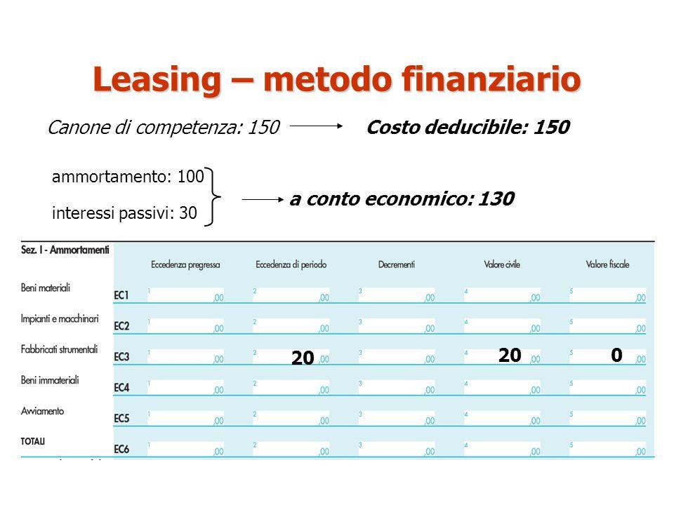 Canone di competenza: 150 20 ammortamento: 100 0 Costo deducibile: 150 a conto economico: 130 Leasing – metodo finanziario interessi passivi: 30