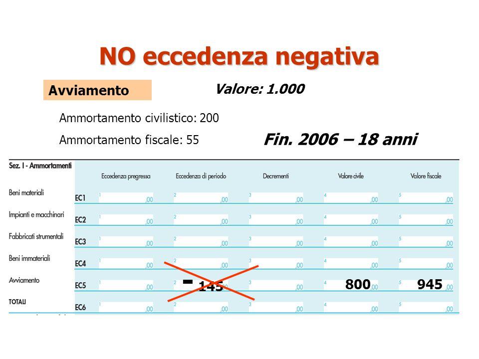 Avviamento - 145 800 Ammortamento civilistico: 200 Valore: 1.000 NO eccedenza negativa Ammortamento fiscale: 55 945 Fin. 2006 – 18 anni