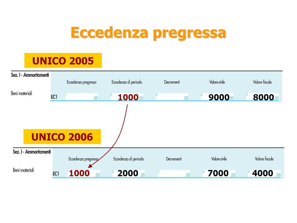 Eccedenza pregressa UNICO 2005 100090008000 UNICO 2006 1000700040002000
