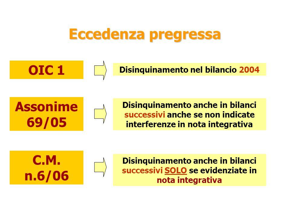 Eccedenza pregressa OIC 1 Disinquinamento nel bilancio 2004 Assonime 69/05 Disinquinamento anche in bilanci successivi anche se non indicate interferenze in nota integrativa C.M.