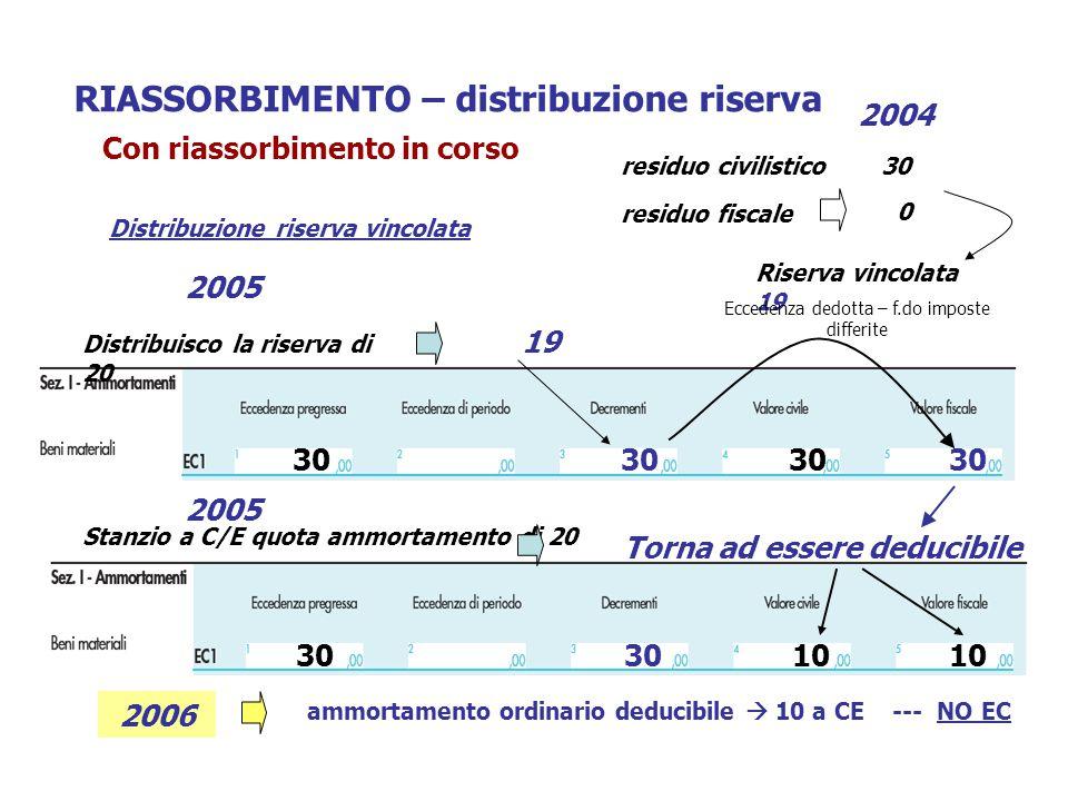 RIASSORBIMENTO – distribuzione riserva 2004 Distribuisco la riserva di 20 30 19 30 2005 Distribuzione riserva vincolata Riserva vincolata 19 residuo civilistico30 residuo fiscale 0 30 10 Stanzio a C/E quota ammortamento di 20 Torna ad essere deducibile 2005 Eccedenza dedotta – f.do imposte differite Con riassorbimento in corso 10 2006 ammortamento ordinario deducibile  10 a CE --- NO EC