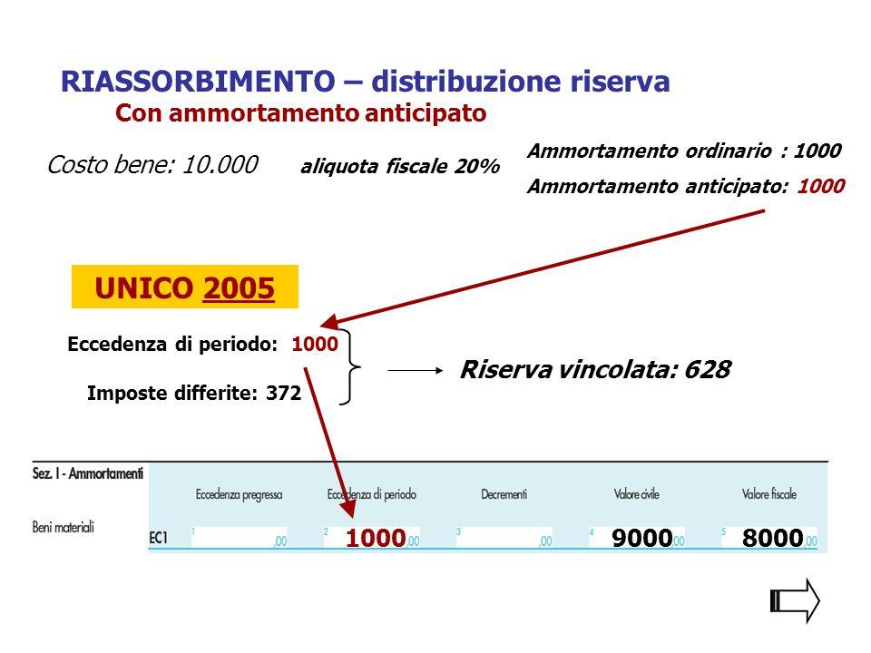 RIASSORBIMENTO – distribuzione riserva 10009000 Con ammortamento anticipato UNICO 2005 Eccedenza di periodo: 1000 Imposte differite: 372 Riserva vinco