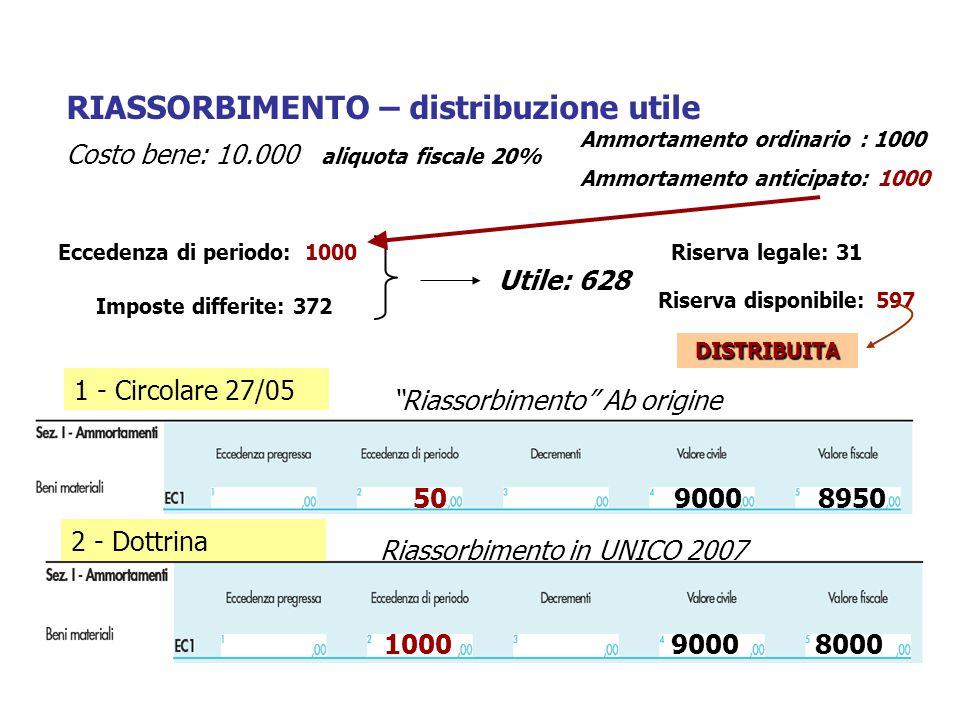 RIASSORBIMENTO – distribuzione utile 509000 Eccedenza di periodo: 1000 Imposte differite: 372 Utile: 628 8950 Costo bene: 10.000 aliquota fiscale 20%