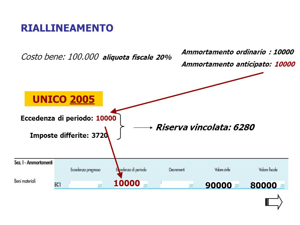 RIALLINEAMENTO 10000 90000 UNICO 2005 Eccedenza di periodo: 10000 Imposte differite: 3720 Riserva vincolata: 6280 80000 Costo bene: 100.000 aliquota fiscale 20% Ammortamento ordinario : 10000 Ammortamento anticipato: 10000