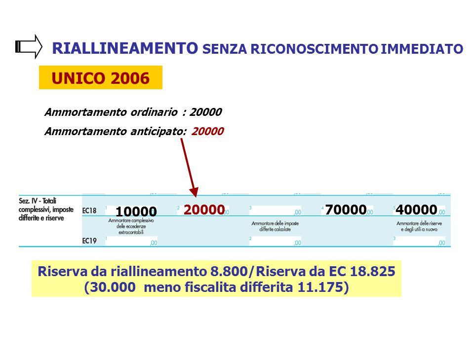 RIALLINEAMENTO SENZA RICONOSCIMENTO IMMEDIATO UNICO 2006 Ammortamento ordinario : 20000 Ammortamento anticipato: 20000 20000 10000 7000040000 Riserva