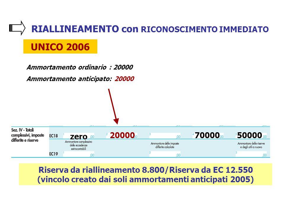 RIALLINEAMENTO con RICONOSCIMENTO IMMEDIATO UNICO 2006 Ammortamento ordinario : 20000 Ammortamento anticipato: 20000 20000 zero 7000050000 Riserva da