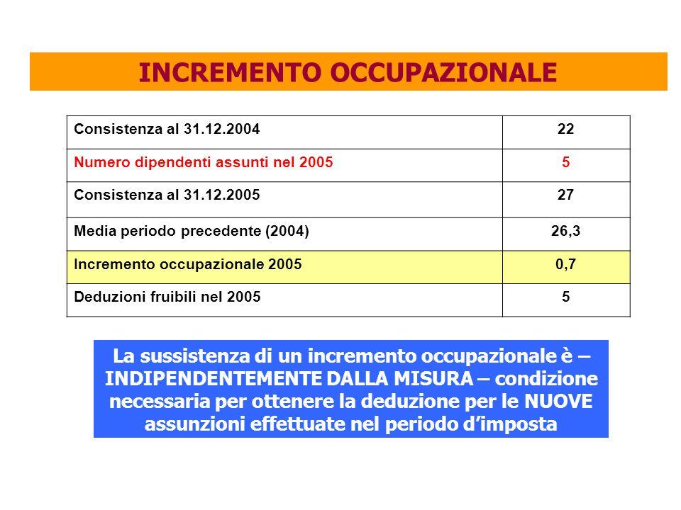 INCREMENTO OCCUPAZIONALE Consistenza al 31.12.200422 Numero dipendenti assunti nel 20055 Consistenza al 31.12.200527 Media periodo precedente (2004)26,3 Incremento occupazionale 20050,7 Deduzioni fruibili nel 20055 La sussistenza di un incremento occupazionale è – INDIPENDENTEMENTE DALLA MISURA – condizione necessaria per ottenere la deduzione per le NUOVE assunzioni effettuate nel periodo d'imposta