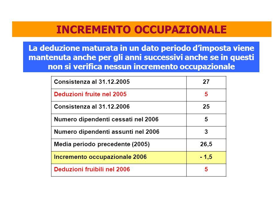 INCREMENTO OCCUPAZIONALE La deduzione maturata in un dato periodo d'imposta viene mantenuta anche per gli anni successivi anche se in questi non si verifica nessun incremento occupazionale Consistenza al 31.12.200527 Deduzioni fruite nel 20055 Consistenza al 31.12.200625 Numero dipendenti cessati nel 20065 Numero dipendenti assunti nel 20063 Media periodo precedente (2005)26,5 Incremento occupazionale 2006- 1,5 Deduzioni fruibili nel 20065