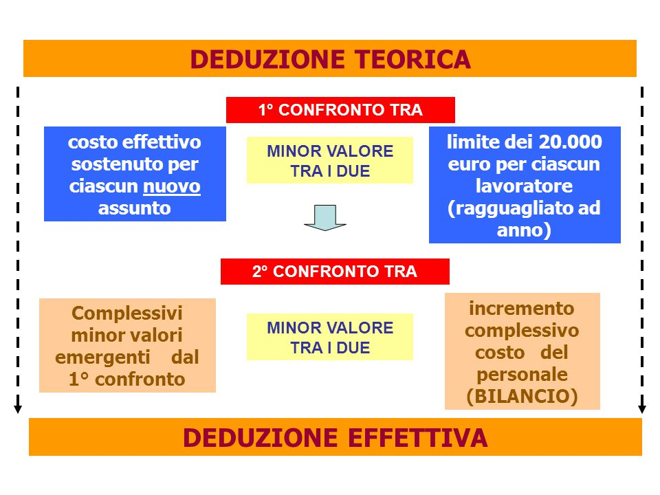 limite dei 20.000 euro per ciascun lavoratore (ragguagliato ad anno) DEDUZIONE TEORICA 1° CONFRONTO TRA Complessivi minor valori emergenti dal 1° conf