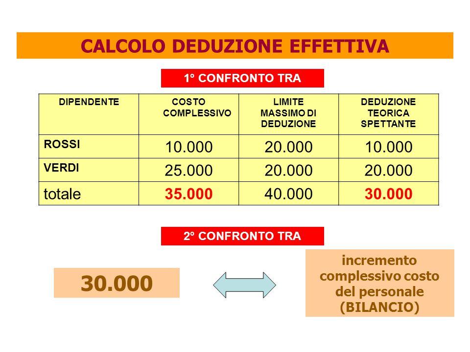 CALCOLO DEDUZIONE EFFETTIVA DIPENDENTECOSTO COMPLESSIVO LIMITE MASSIMO DI DEDUZIONE TEORICA SPETTANTE ROSSI 10.00020.00010.000 VERDI 25.00020.000 totale35.00040.00030.000 1° CONFRONTO TRA 2° CONFRONTO TRA incremento complessivo costo del personale (BILANCIO) 30.000