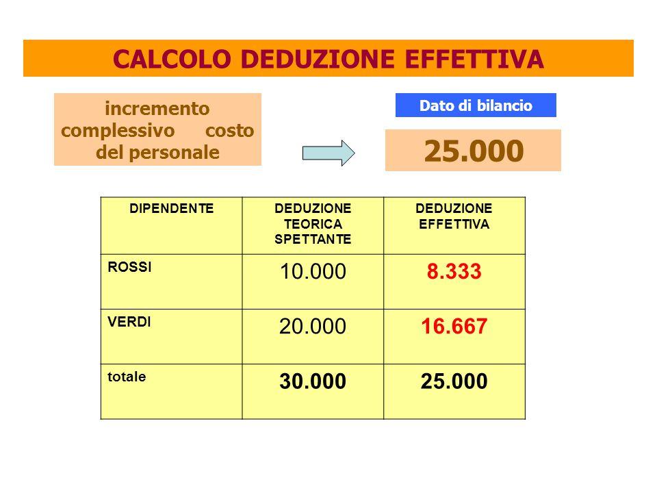 CALCOLO DEDUZIONE EFFETTIVA incremento complessivo costo del personale 25.000 DIPENDENTEDEDUZIONE TEORICA SPETTANTE DEDUZIONE EFFETTIVA ROSSI 10.0008.333 VERDI 20.00016.667 totale 30.00025.000 Dato di bilancio