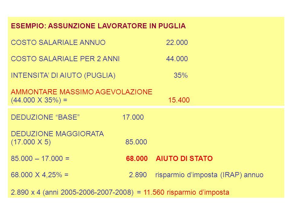 ESEMPIO: ASSUNZIONE LAVORATORE IN PUGLIA COSTO SALARIALE ANNUO 22.000 COSTO SALARIALE PER 2 ANNI 44.000 INTENSITA' DI AIUTO (PUGLIA) 35% AMMONTARE MASSIMO AGEVOLAZIONE (44.000 X 35%) = 15.400 DEDUZIONE BASE 17.000 DEDUZIONE MAGGIORATA (17.000 X 5) 85.000 85.000 – 17.000 = 68.000 AIUTO DI STATO 68.000 X 4,25% = 2.890 risparmio d'imposta (IRAP) annuo 2.890 x 4 (anni 2005-2006-2007-2008) = 11.560 risparmio d'imposta