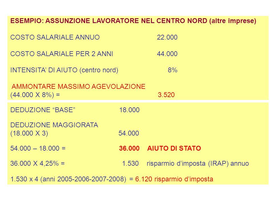 ESEMPIO: ASSUNZIONE LAVORATORE NEL CENTRO NORD (altre imprese) COSTO SALARIALE ANNUO 22.000 COSTO SALARIALE PER 2 ANNI 44.000 INTENSITA' DI AIUTO (cen