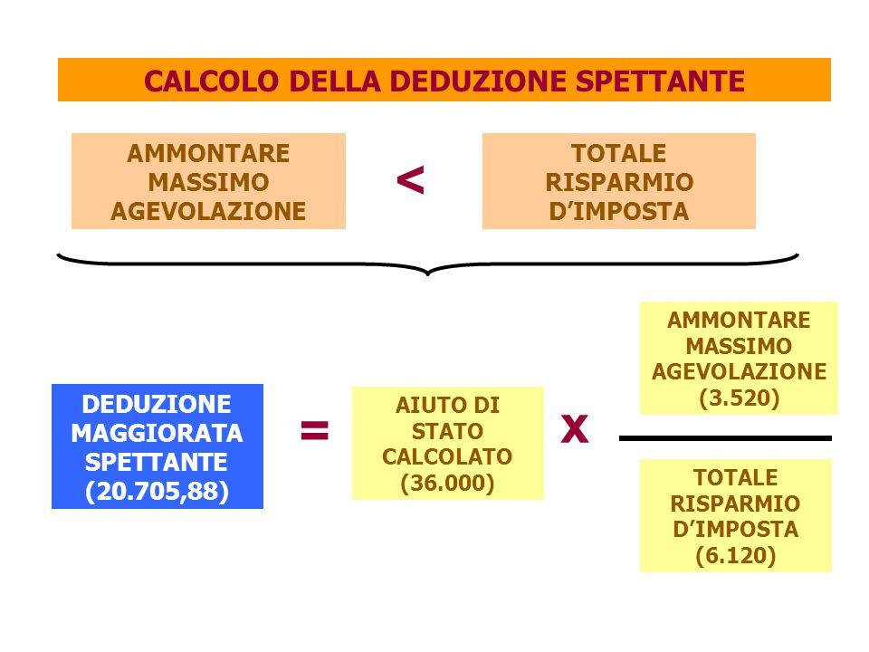 CALCOLO DELLA DEDUZIONE SPETTANTE DEDUZIONE MAGGIORATA SPETTANTE (20.705,88) AMMONTARE MASSIMO AGEVOLAZIONE TOTALE RISPARMIO D'IMPOSTA < = AMMONTARE MASSIMO AGEVOLAZIONE (3.520) TOTALE RISPARMIO D'IMPOSTA (6.120) x AIUTO DI STATO CALCOLATO (36.000)
