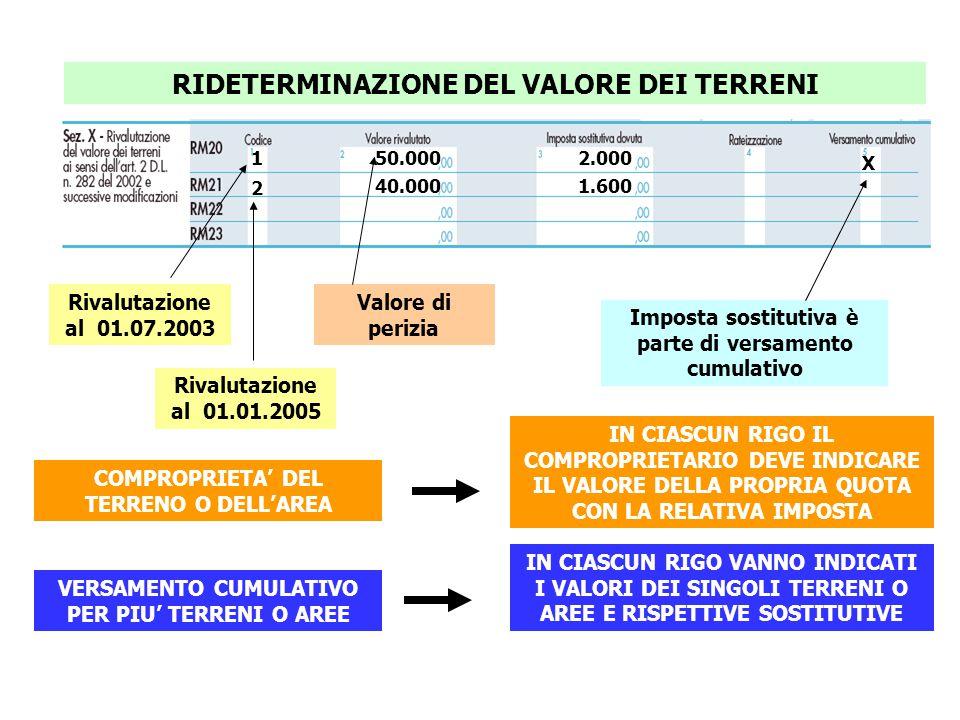 RIDETERMINAZIONE DEL VALORE DEI TERRENI 1 2 50.000 40.000 2.000 1.600 Rivalutazione al 01.07.2003 Rivalutazione al 01.01.2005 Valore di perizia VERSAM