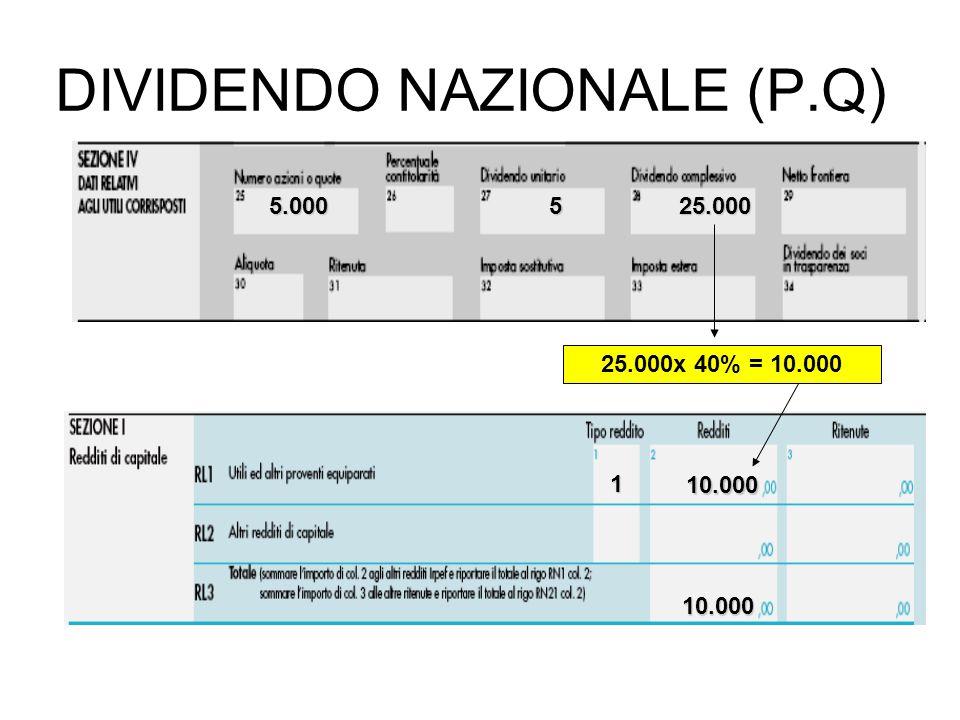 5.000525.000 25.000x 40% = 10.000 1 10.000 10.000 DIVIDENDO NAZIONALE (P.Q)