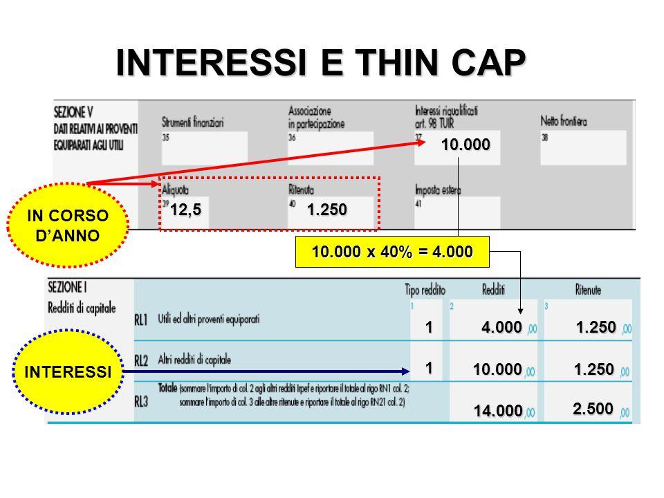 INTERESSI E THIN CAP 10.000 4.0001 14.000 10.000 x 40% = 4.000 12,51.250 IN CORSO D'ANNO 1.250 10.0001.250 2.500 1 INTERESSI