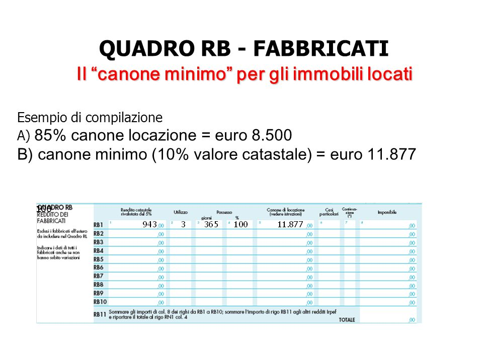 QUADRO RB - FABBRICATI Il canone minimo per gli immobili locati Esempio di compilazione A) 85% canone locazione = euro 8.500 B) canone minimo (10% valore catastale) = euro 11.877