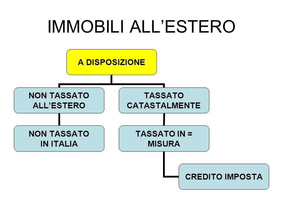 IMMOBILI ALL'ESTERO A DISPOSIZIONE NON TASSATO ALL'ESTERO NON TASSATO IN ITALIA TASSATO CATASTALMENTE TASSATO IN = MISURA CREDITO IMPOSTA