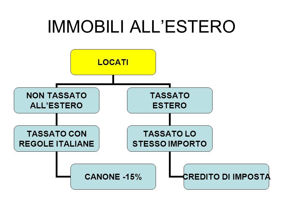 IMMOBILI ALL'ESTERO LOCATI NON TASSATO ALL'ESTERO TASSATO CON REGOLE ITALIANE CANONE -15% TASSATO ESTERO TASSATO LO STESSO IMPORTO CREDITO DI IMPOSTA