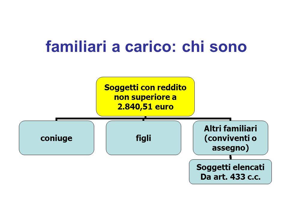 familiari a carico: chi sono Soggetti con reddito non superiore a 2.840,51 euro coniugefigli Altri familiari (conviventi o assegno) Soggetti elencati Da art.