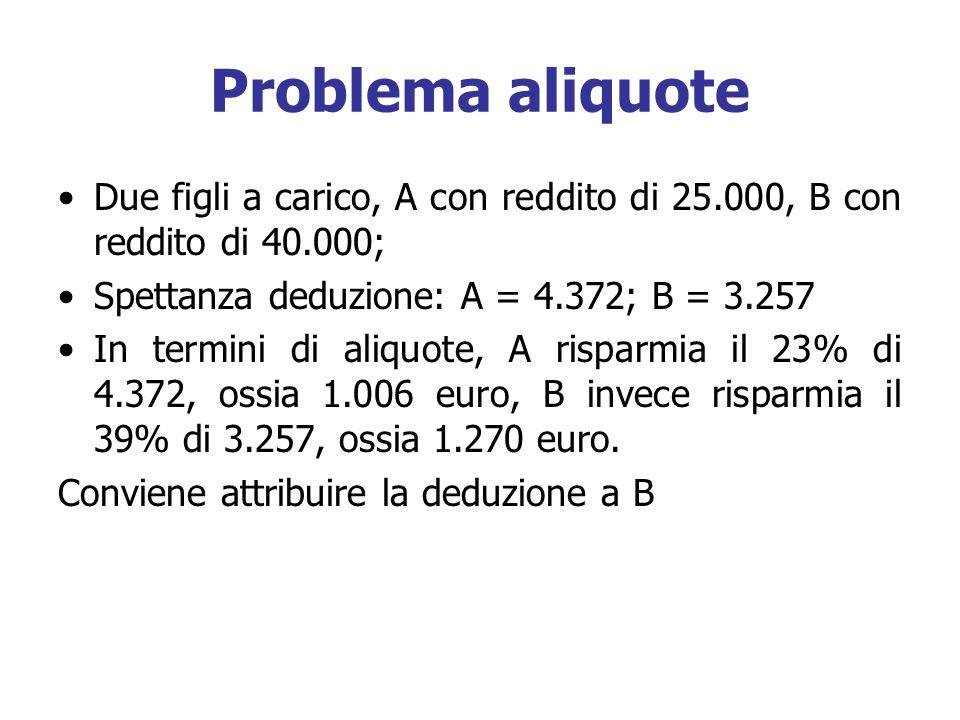 Problema aliquote Due figli a carico, A con reddito di 25.000, B con reddito di 40.000; Spettanza deduzione: A = 4.372; B = 3.257 In termini di aliquote, A risparmia il 23% di 4.372, ossia 1.006 euro, B invece risparmia il 39% di 3.257, ossia 1.270 euro.