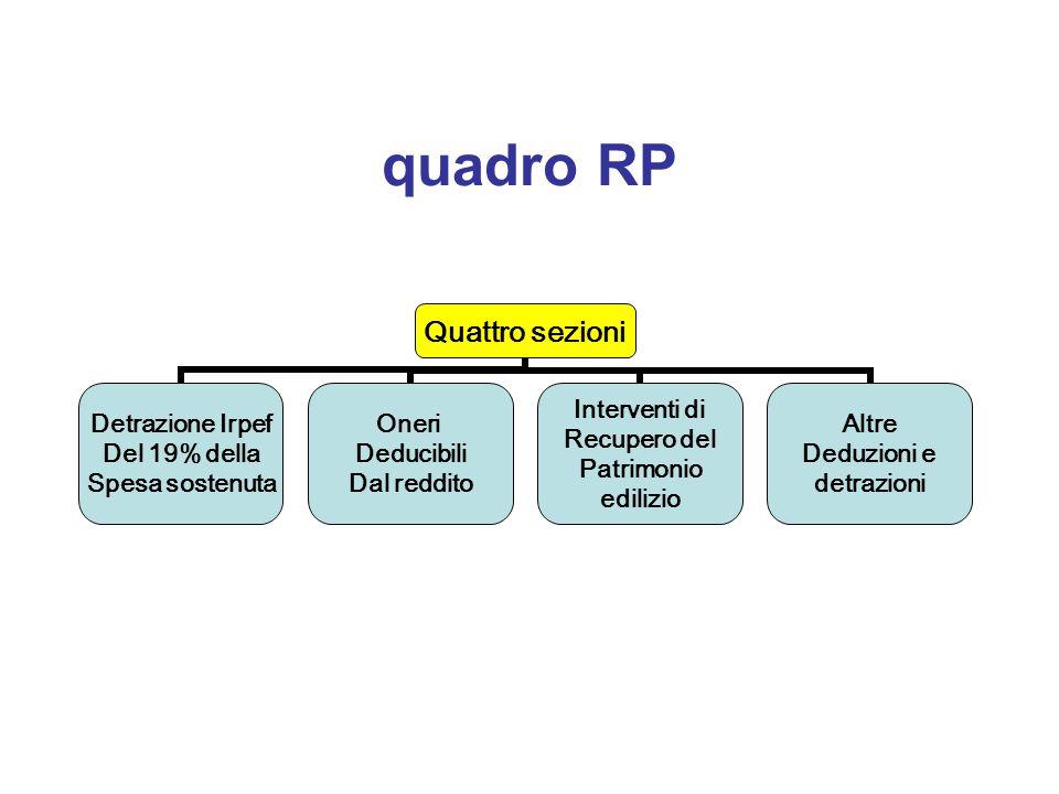 quadro RP Quattro sezioni Detrazione Irpef Del 19% della Spesa sostenuta Oneri Deducibili Dal reddito Interventi di Recupero del Patrimonio edilizio A