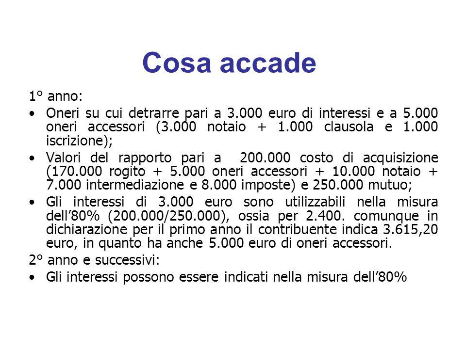 Cosa accade 1° anno: Oneri su cui detrarre pari a 3.000 euro di interessi e a 5.000 oneri accessori (3.000 notaio + 1.000 clausola e 1.000 iscrizione); Valori del rapporto pari a 200.000 costo di acquisizione (170.000 rogito + 5.000 oneri accessori + 10.000 notaio + 7.000 intermediazione e 8.000 imposte) e 250.000 mutuo; Gli interessi di 3.000 euro sono utilizzabili nella misura dell'80% (200.000/250.000), ossia per 2.400.