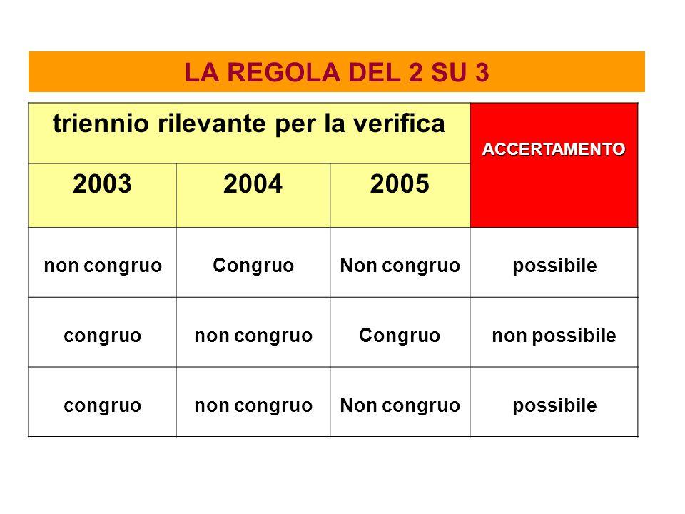 LA REGOLA DEL 2 SU 3 triennio rilevante per la verificaACCERTAMENTO 200320042005 non congruoCongruoNon congruopossibile congruonon congruoCongruonon p