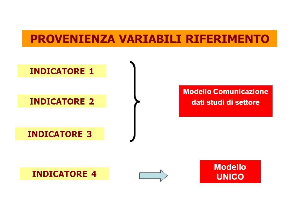 Modello UNICO INDICATORE 1 INDICATORE 3 INDICATORE 4 INDICATORE 2 Modello Comunicazione dati studi di settore PROVENIENZA VARIABILI RIFERIMENTO