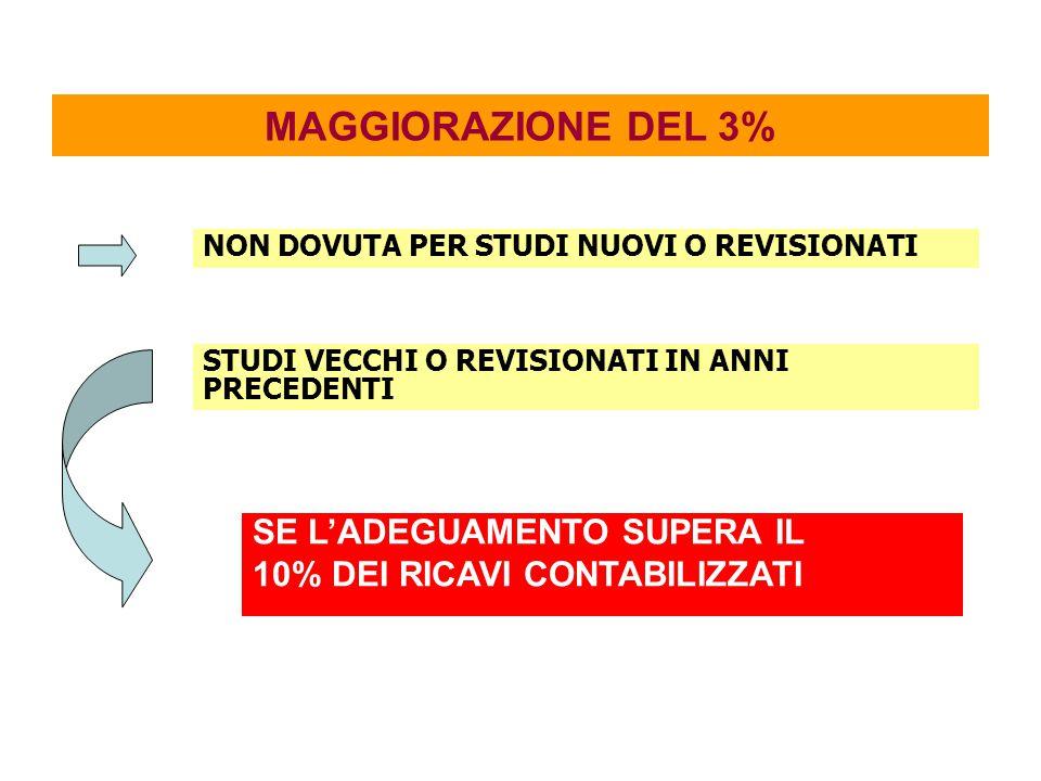 SE L'ADEGUAMENTO SUPERA IL 10% DEI RICAVI CONTABILIZZATI MAGGIORAZIONE DEL 3% NON DOVUTA PER STUDI NUOVI O REVISIONATI STUDI VECCHI O REVISIONATI IN A