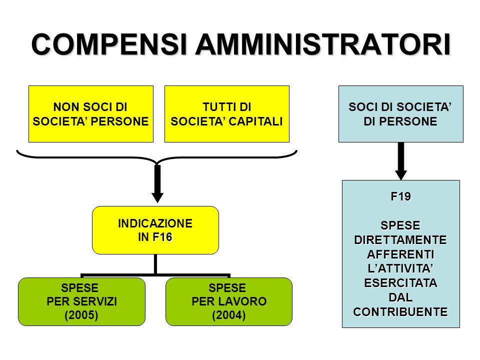 COMPENSI AMMINISTRATORI INDICAZIONE F16 IN F16 SPESE PER SERVIZI (2005) SPESE PER LAVORO (2004) NON SOCI DI SOCIETA' PERSONE TUTTI DI SOCIETA' CAPITALI SOCI DI SOCIETA' DI PERSONE F19SPESEDIRETTAMENTEAFFERENTIL'ATTIVITA'ESERCITATADALCONTRIBUENTE