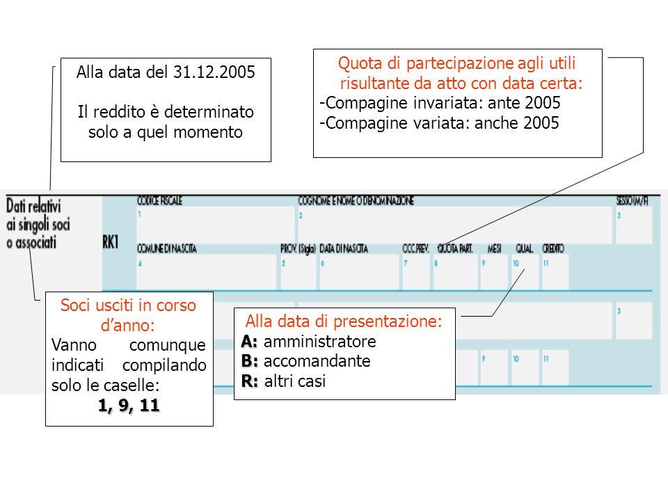 Alla data del 31.12.2005 Il reddito è determinato solo a quel momento Quota di partecipazione agli utili risultante da atto con data certa: -Compagine