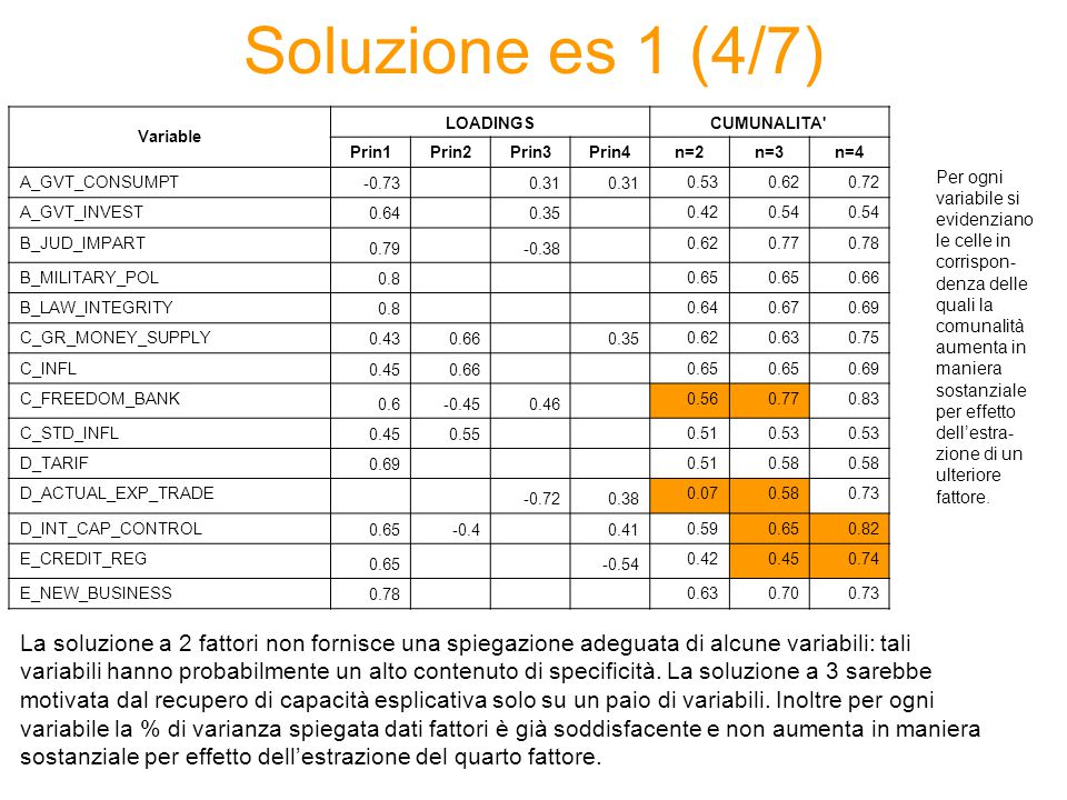 Soluzione es 1 (4/7) Variable LOADINGSCUMUNALITA Prin1Prin2Prin3Prin4n=2n=3n=4 A_GVT_CONSUMPT -0.73 0.31 0.530.620.72 A_GVT_INVEST 0.64 0.35 0.420.54 B_JUD_IMPART 0.79 -0.38 0.620.770.78 B_MILITARY_POL 0.8 0.65 0.66 B_LAW_INTEGRITY 0.8 0.640.670.69 C_GR_MONEY_SUPPLY 0.430.66 0.35 0.620.630.75 C_INFL 0.450.66 0.65 0.69 C_FREEDOM_BANK 0.6-0.450.46 0.560.770.83 C_STD_INFL 0.450.55 0.510.53 D_TARIF 0.69 0.510.58 D_ACTUAL_EXP_TRADE -0.720.38 0.070.580.73 D_INT_CAP_CONTROL 0.65-0.4 0.41 0.590.650.82 E_CREDIT_REG 0.65 -0.54 0.420.450.74 E_NEW_BUSINESS 0.78 0.630.700.73 La soluzione a 2 fattori non fornisce una spiegazione adeguata di alcune variabili: tali variabili hanno probabilmente un alto contenuto di specificità.