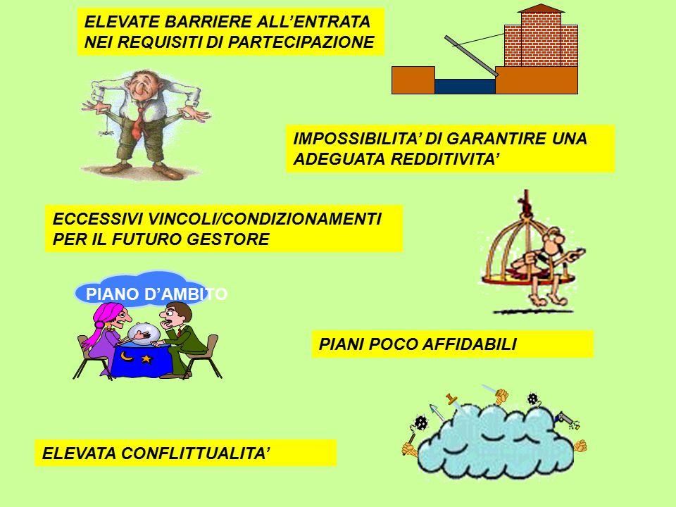 ELEVATE BARRIERE ALL'ENTRATA NEI REQUISITI DI PARTECIPAZIONE IMPOSSIBILITA' DI GARANTIRE UNA ADEGUATA REDDITIVITA' ECCESSIVI VINCOLI/CONDIZIONAMENTI PER IL FUTURO GESTORE PIANO D'AMBITO PIANI POCO AFFIDABILI ELEVATA CONFLITTUALITA'