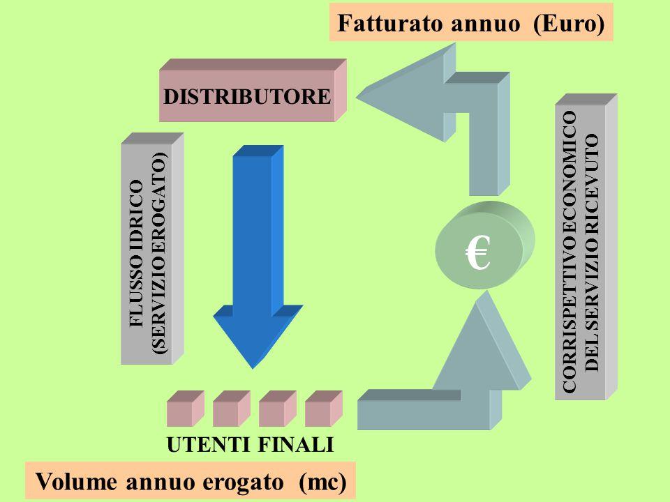 DISTRIBUTORE UTENTI FINALI FLUSSO IDRICO (SERVIZIO EROGATO) € CORRISPETTIVO ECONOMICO DEL SERVIZIO RICEVUTO Volume annuo erogato (mc) Fatturato annuo (Euro)