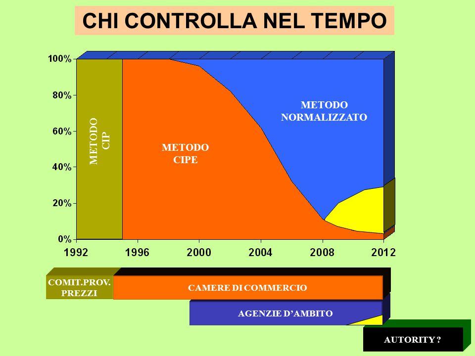 CHI CONTROLLA NEL TEMPO METODO NORMALIZZATO METODO CIPE METODO CIP AUTORITY .